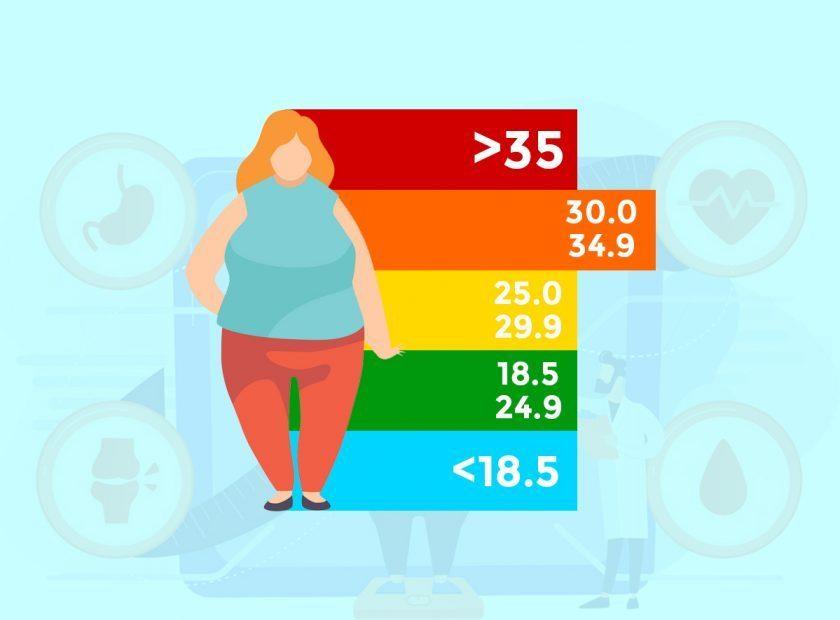 BMI Nedir? Vücut Kitle İndeksi